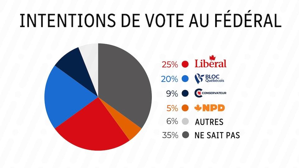 Un graphique montre les intentions de vote au fédéral.