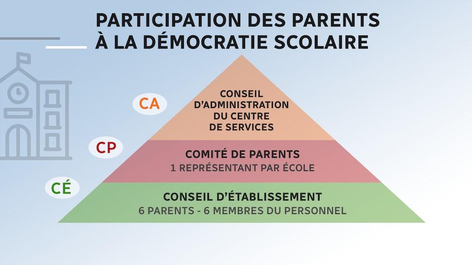 Graphique illustrant la participation des parents au sein du conseil d'établissement, du comité de parents et du conseil d'administration du centre de services.