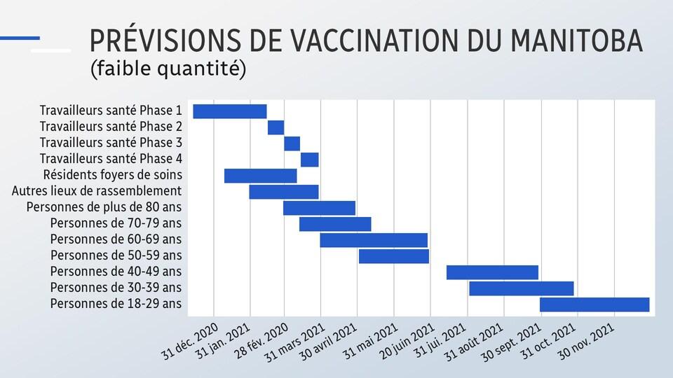 Un tableau montrant les prévisions du gouvernement du Manitoba concernant la vaccination de la population.