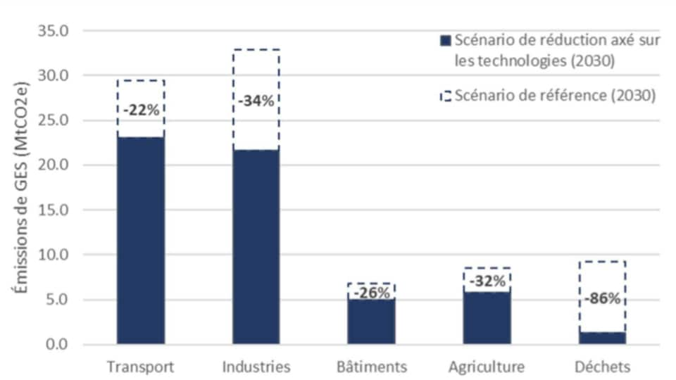 Le graphique doit se lire ainsi : le potentiel de réduction des GES est de 34% d'ici 2030 pour le secteur des industries, en utilisant uniquement les technologies comme source de changement.