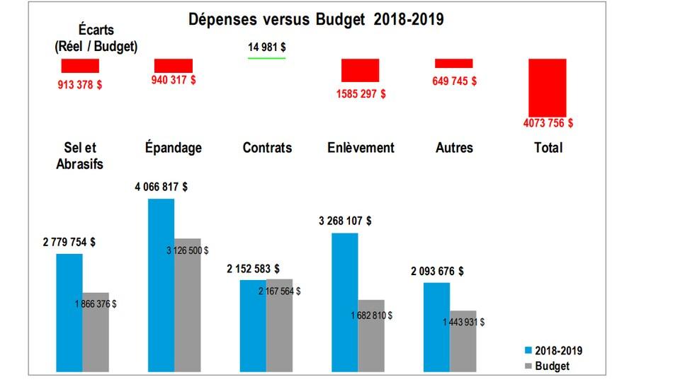 Graphique exposant les coûts de déneigement comparativement aux montants budgétés.