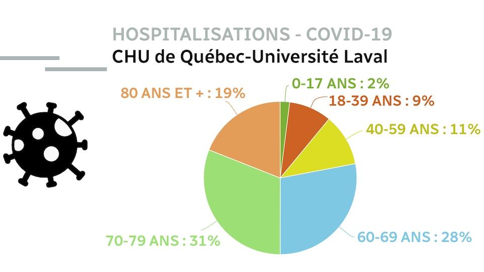 Un graphique en pointes de tarte montrant qu'à l'extérieur des soins intensifs, les personnes âgées de 60 ans et plus représentent toujours la vaste majorité des patients.