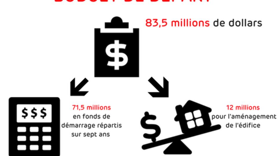 Illustration qui montre le budget de départ de l'Université : 83,5 millions de dollars, soit 71,5 millions en fonds de démarrage répartis sur sept ans et 12 millions pour l'aménagement de l'édifice.