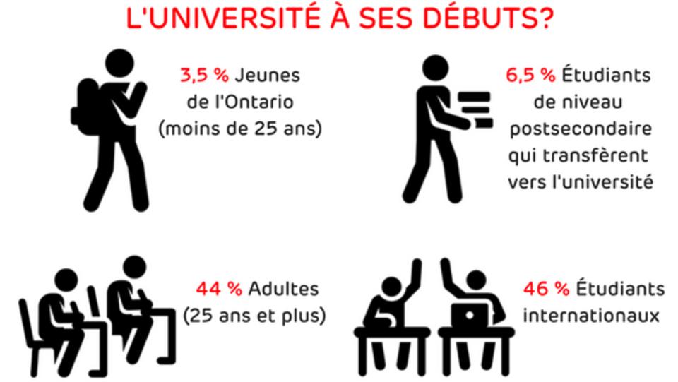Dessin qui illustre la composition de la population étudiante. 3,5 % seraient des jeunes Ontariens de moins de 25 ans, 6,5 % seraient des étudiants venant d'autres institutions postsecondaires, 44 % seraient des apprenants adultes et 46 % seraient des étudiants internationaux.