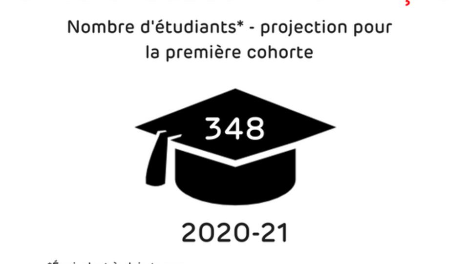 Un dessin explique que 348 étudiants à plein temps devraient fréquenter l'Université de l'Ontario français lors de la première cohorte en 2020-21, selon les projections.