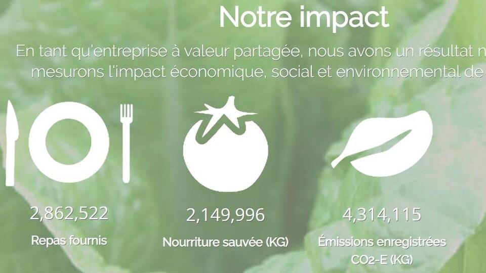 Sur un fond vert, il est écrit sous l'image d'une tomate que 2 149 996 kilogrammes de nourriture ont été sauvés.