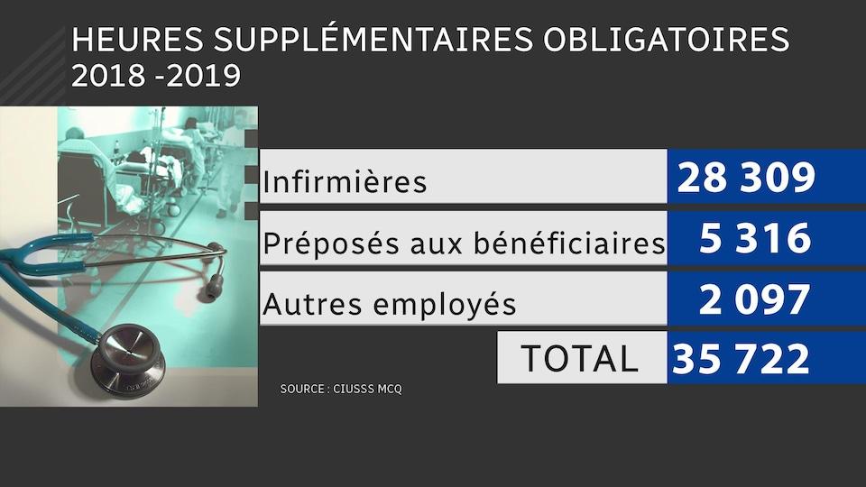 Tableau représentant les heures supplémentaires obligatoires en 2018-2019 au CIUSSS MCQ.