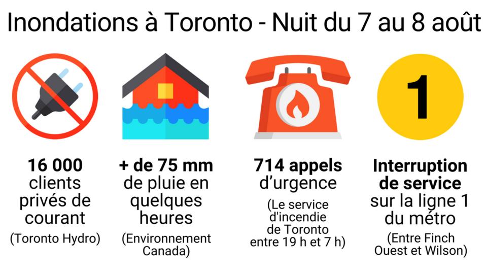 Près de 16 000 clients ont été privés de courant durant la tempête (Toronto Hydro) - Plus de 75 millimètres de pluie en quelques heures - De 19h00 à 7h00, les pompiers ont répondu à 714 appels d'urgence (service d'incendie de Toronto) - Interruption de service entre les stations de métro Finch Ouest et Wilson sur la ligne 1