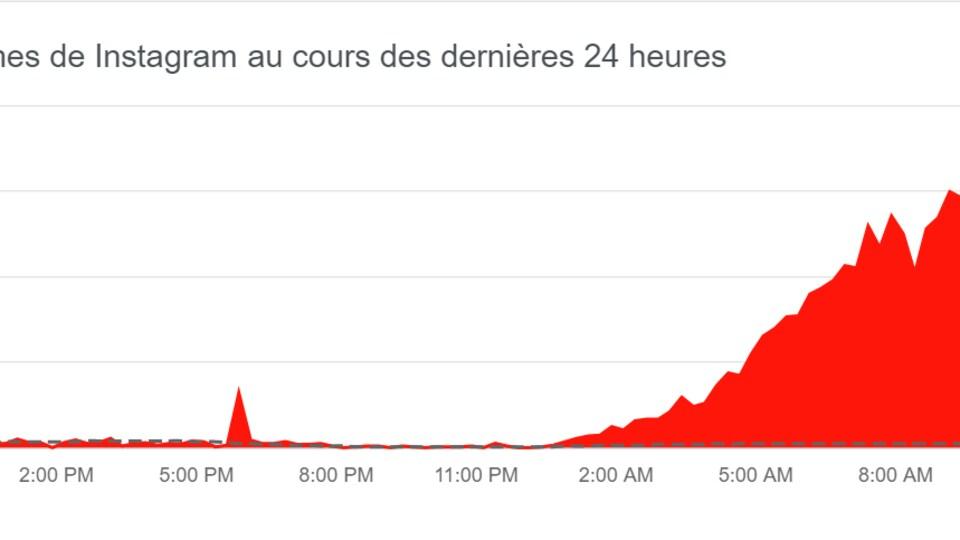 Un graphique montrant une courbe montante rouge à partir de 1 h du matin jusqu'à 11 h.