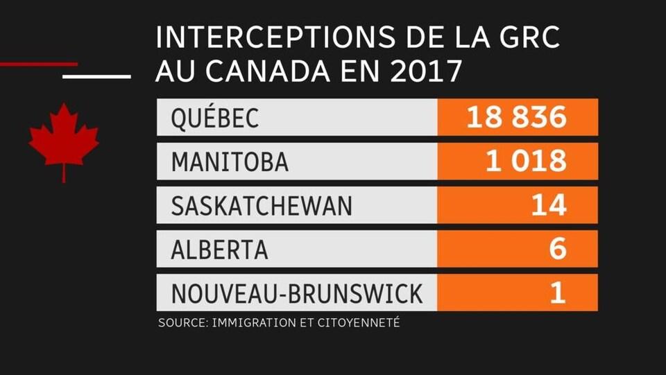 Le nombre d'interceptions a été de 18 836 au Québec; 1018 au Manitoba; 14 en Saskatchewan; 6 en Alberta et 1 au Nouveau-Brunswick.