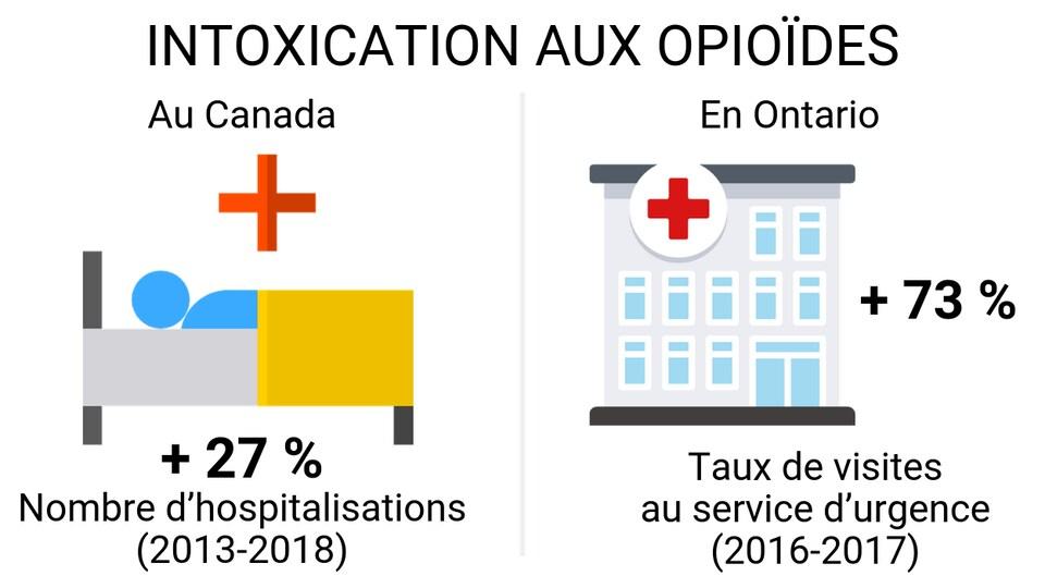 Au Canada, le nombre d'hospitalisations a augmenté de 27 % entre 2013 et 2018. En Ontario les taux de visites au service d'urgence liées à une intoxication aux opioïdes ont grimpé de 73 %.