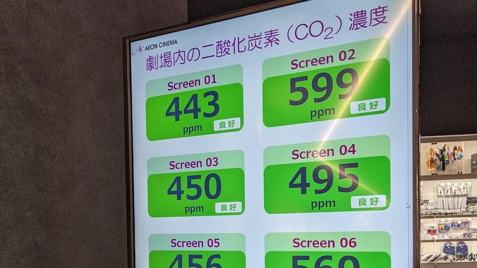 Un écran montre le nombre de parties par million pour le CO2 dans chaque salle de cinéma.