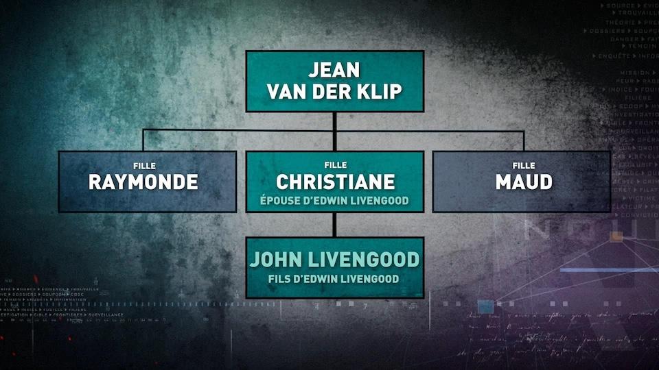 Arbre généalogique de John Livengood