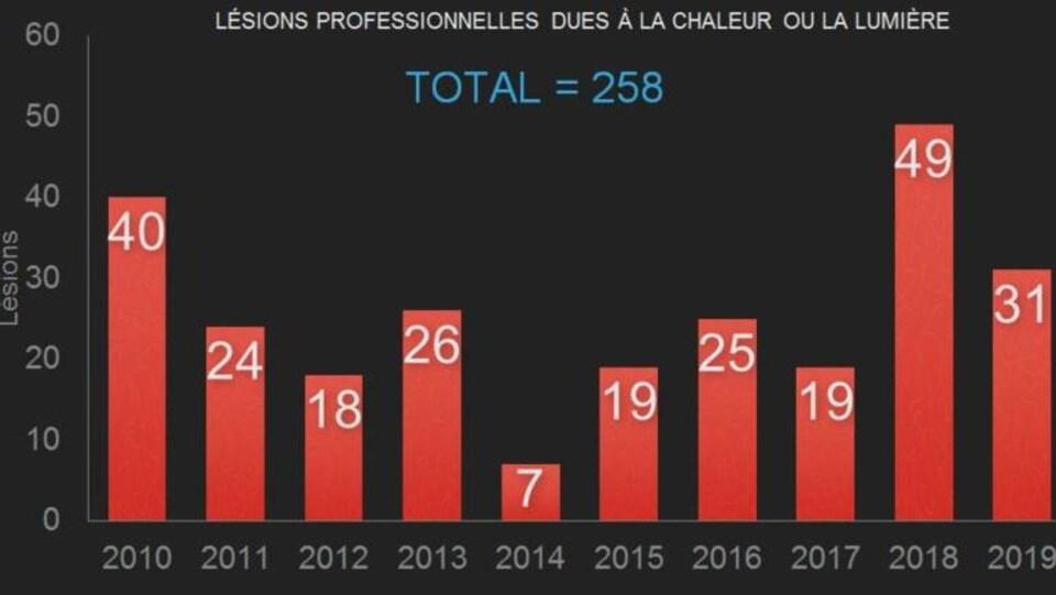 258 lésions professionnelles dues à la chaleur ont été recensées entre 2010 et 2019 au Québec.