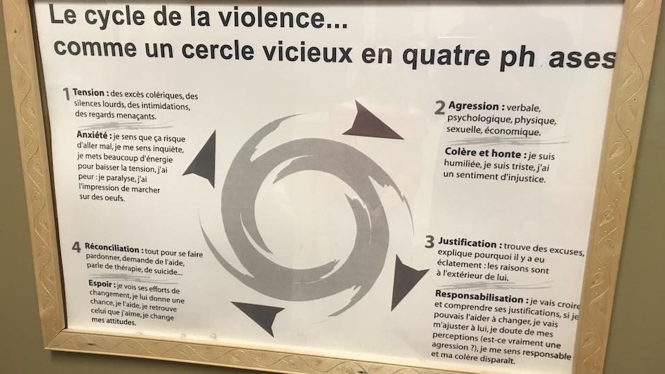Une affiche explique le cycle de la violence en quatre phases; la tension, l'agression, la justification et la réconciliation.