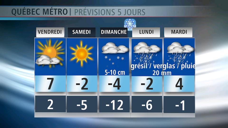Les prévisions à venir sur Québec