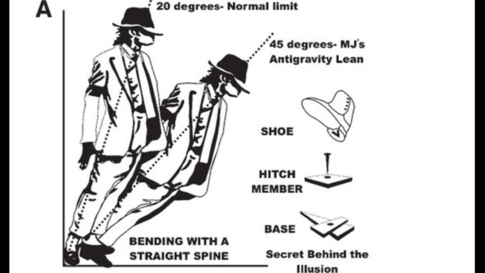 Illustration montrant le rôle des souliers brevetés dans l'atteinte de l'inclinaison de 45 degrés.