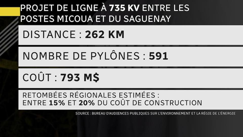 Distance 262 km, 591 pylônes, 793 millions de dollars.