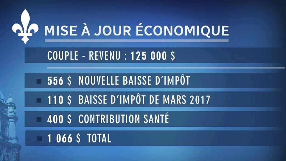 Tableau présentant l'effet de la mise à jour économique pour un couple québécois dont le revenu est de 125 000 $.