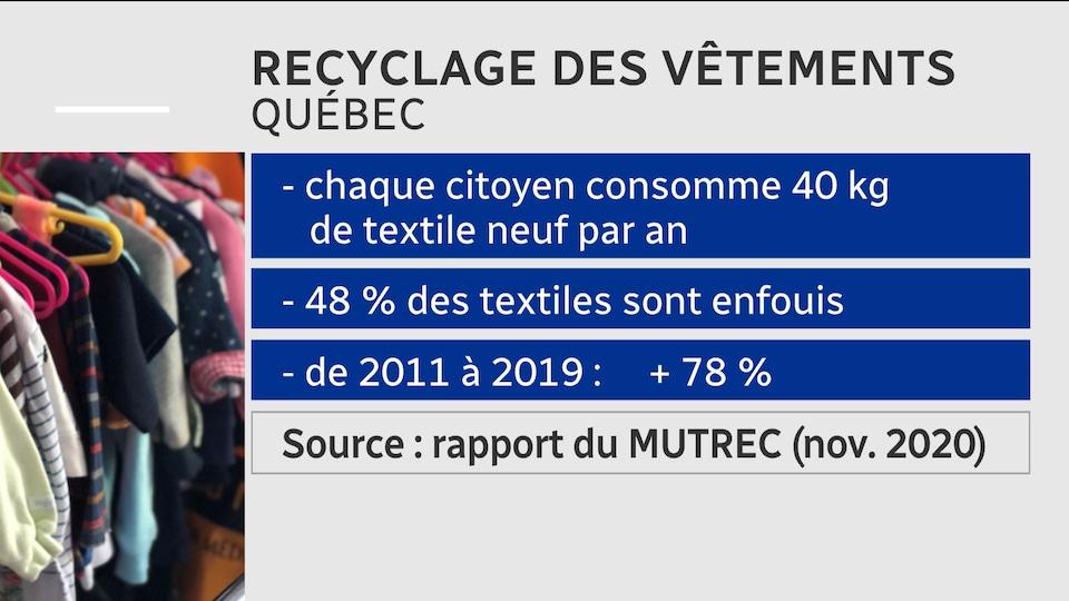 Tableau qui montre que chaque citoyen consomme 40 kg de textiles neufs par année au Québec. La moitié est enfouie dans les dépotoirs.