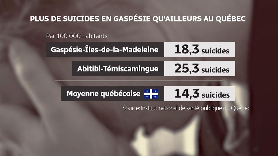 Taux de suicide plus élevé en Gaspésie