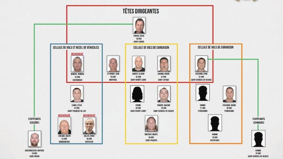 Un organigramme pour une opération policière.
