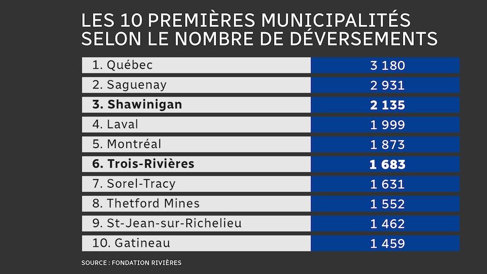 Tableau des 10 villes comptant le plus de déversements d'eaux usées.