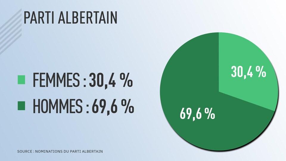 Tableau présentant que le Parti albertain a 30,4% de candidates féminines et 69,6% d'hommes candidats.