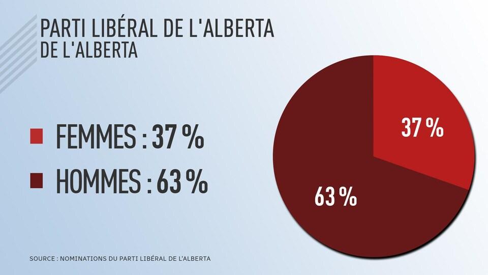 Tableau présentant que le Parti libéral de l'Alberta a 37% de candidates féminies et 63% de candidats hommes.