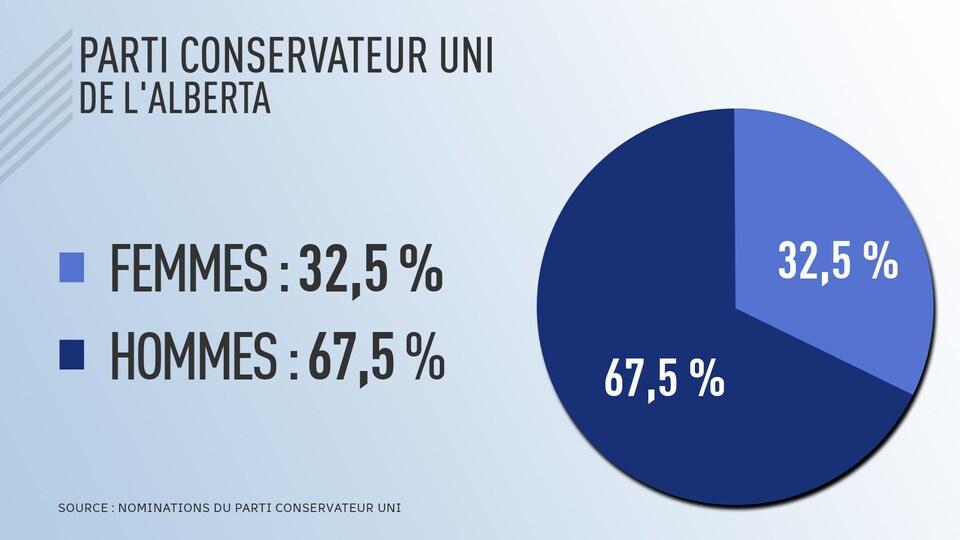 Tableau présentant que le Parti conservateur uni a 32,5% de femmes candidates et 67,5% d'hommes candidats.