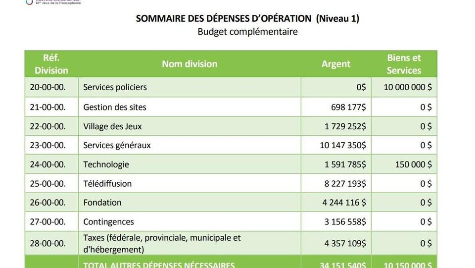 Suite du tableau des dépenses en exploitation pour les Jeux de la Francophonie de 2021 à Moncton-Dieppe.