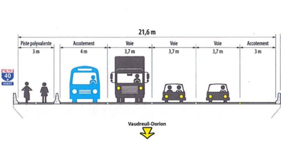 Le projet de nouveau pont de l'île-aux-Tourtes comportera une piste cyclable et une voie réservée de chaque côté pour les autobus.
