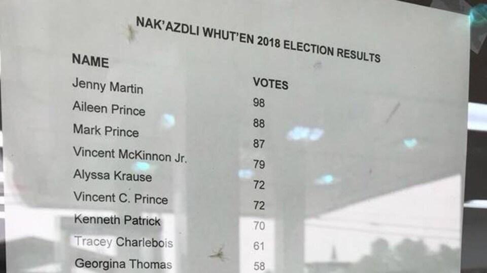 Vincent McKinnon obtient le quatrième et dernier poste de conseiller, avec 79 votes.