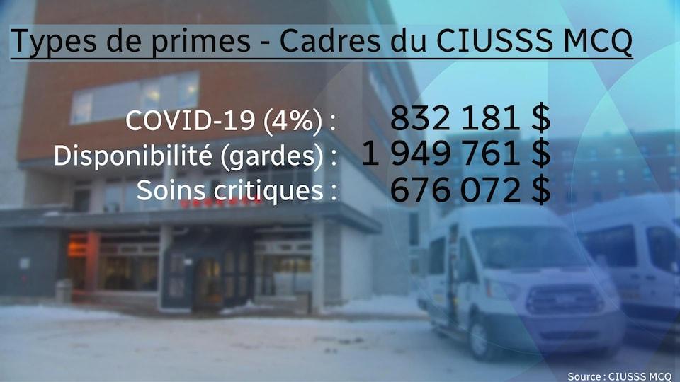 Un tableau montrant les types de primes touchées par les cadres du CIUSSS MCQ.