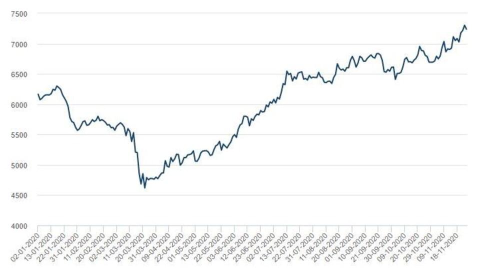 Historique du prix du cuivre au London Metal Exchange