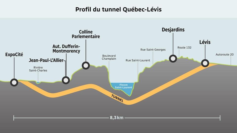 Esquisse présentant une vue de profil du projet de tunnel entre Québec et Lévis.