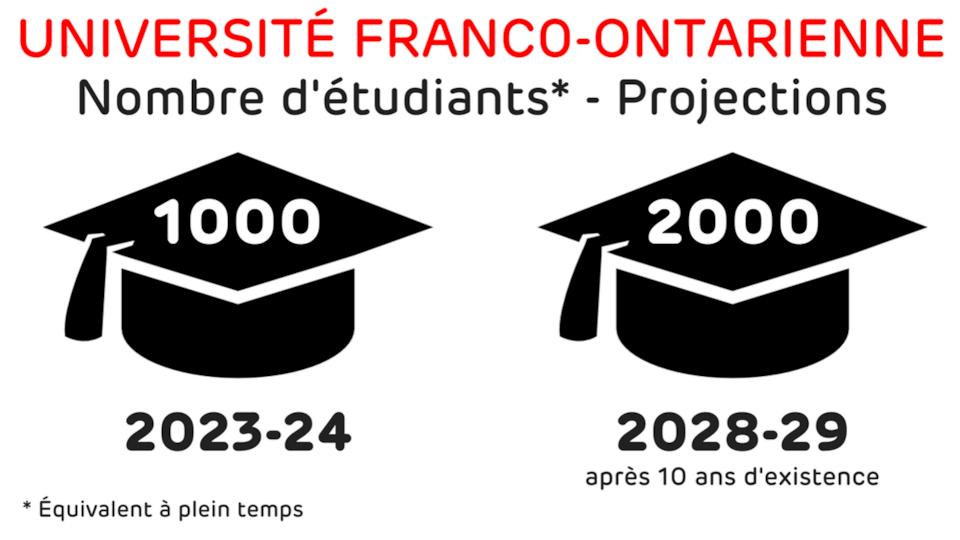Projections du nombre de membres du corps professoral Photo : Radio-Canada/Rapport pour une université de langue française en Ontario