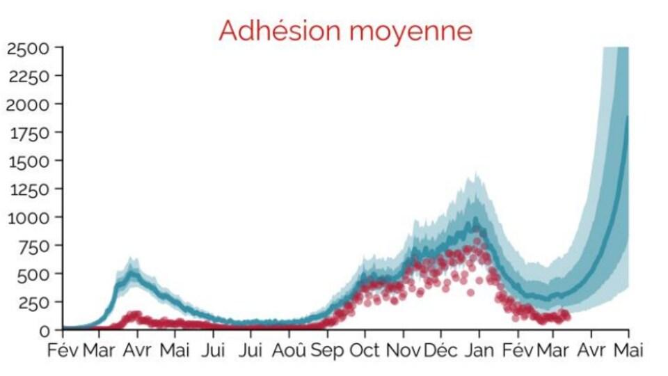 Un graphique illustrant les projections de l'INSPQ si l'adhésion aux mesures sanitaires est moyenne.