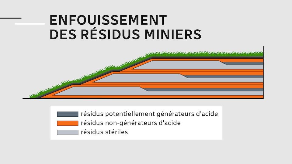 Un grafico sull'interramento degli sterili.'enfouissement des résidus miniers.