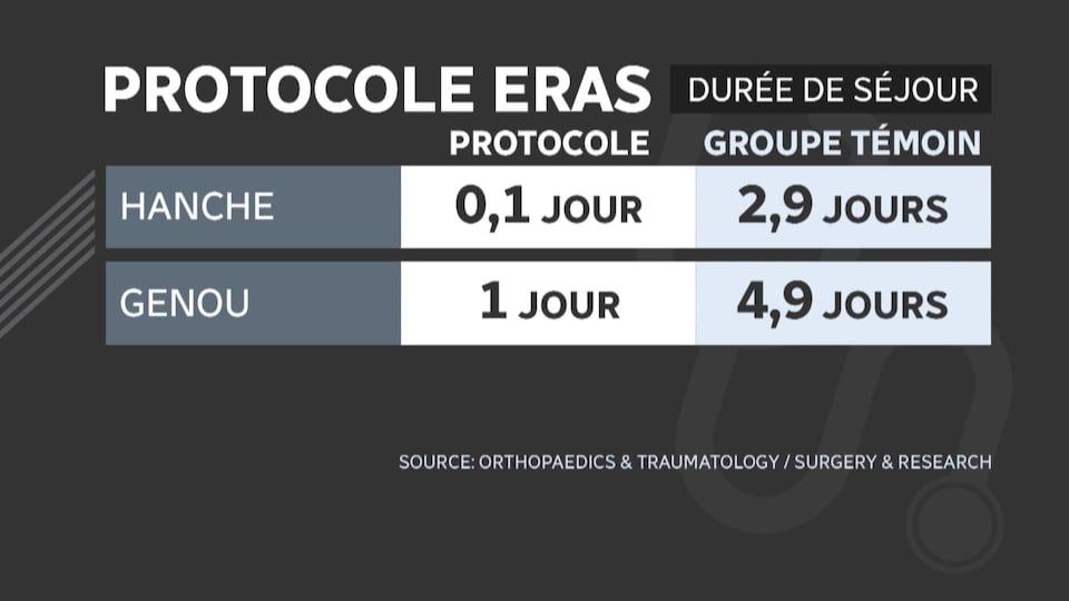 Tableau comparatif sur les durées de séjour des opérations de la hanche et du genou.