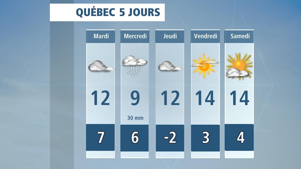 Premiers jours du mois de mai plus frais, gris et pluvieux à Québec.