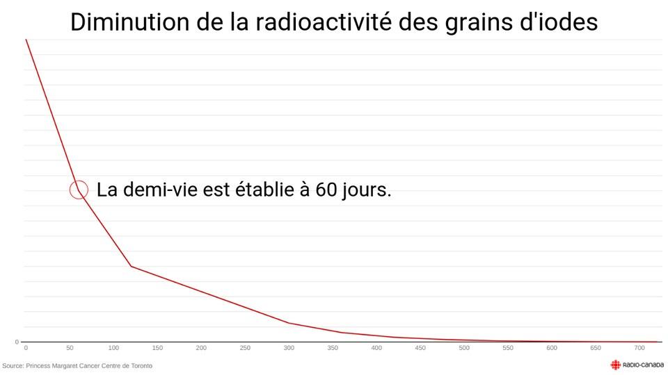Courbe qui explique la diminution de la radioactivité.