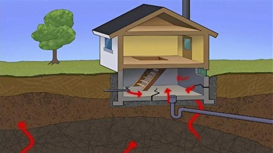 Le radon peut s'infiltrer dans les bâtiments par des fissures dans les fondations des maisons.