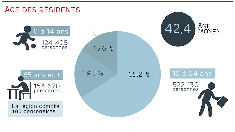 Les proportions de l'âge des résidents de la Région métropolitaine de Québec.