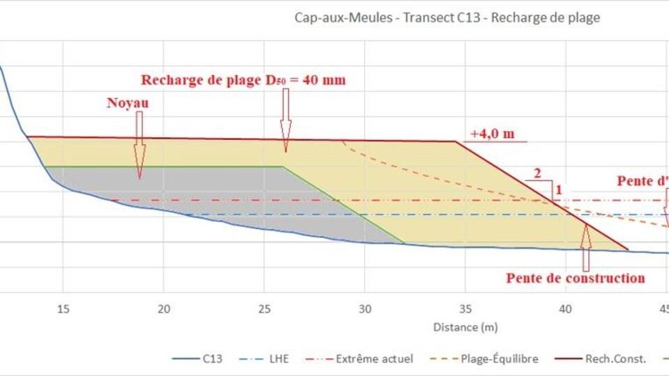 Les plans du projet de recharge de plage à Cap-aux-Meules