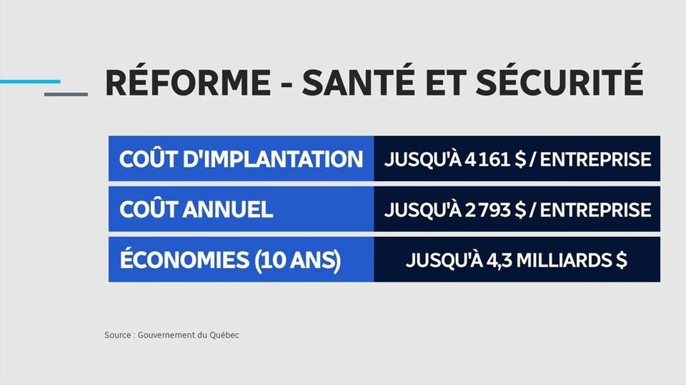 [Description du tableau] La réforme en santé et sécurité de Québec coûtera, au moment de son implantation, jusqu'à 4161 $ par entreprise, alors que son coût annuel pourra s'élever jusqu'à 2793 $. Les économies espérées pourraient quant à elle atteindre 4,3 milliards de dollars sur 10 ans.