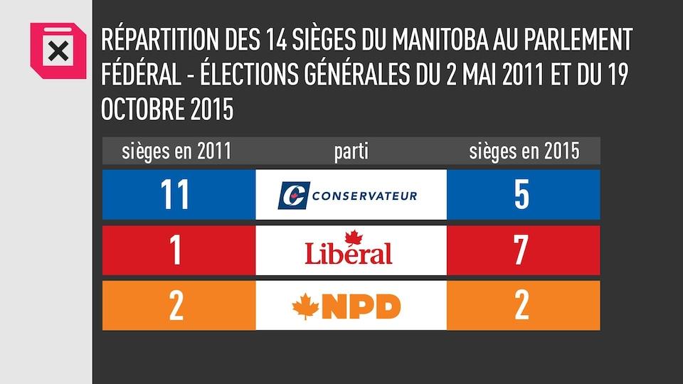 Les chiffres montrent que le Parti conservateur avait 11 députés en 2011 et 5 en 2015. Le Parti libéral en avait 1 en 2011 et 7 en 2015. le NPD en a eu 2 dans les deux cas.