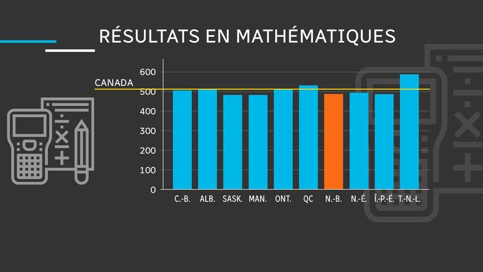 Les résultats en mathématique des provinces canadiennes du test PISA. Le Nouveau-Brunswick, indiqué en orange, a un taux plus bas que les autres provinces.