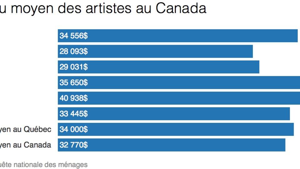 Tableau indiquant le revenu moyen des artistes au Canada