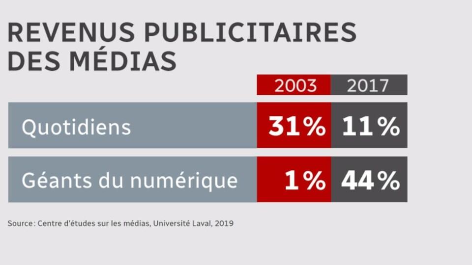 Tableau qui montre l'évolution des revenus publicitaires des quotidiens et des géants numériques entre 2003 et 2017 : les premiers sont passés de 31 % à 11 % et les seconds, de 1 % à 44 %.